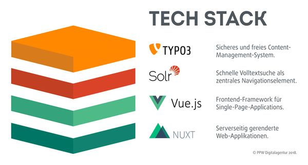 Web Development Tech Stack by PPW